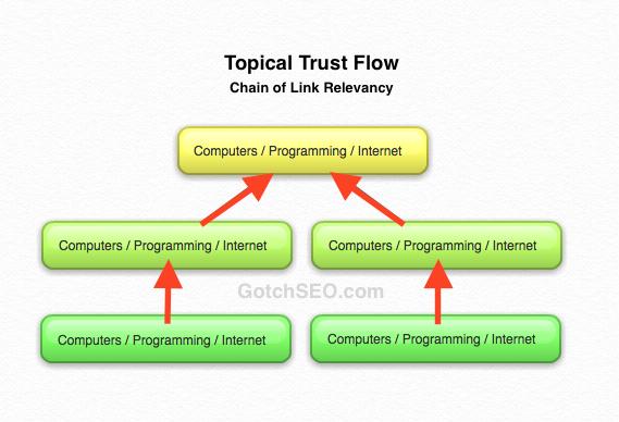 Topical Trust Flow Relevancy