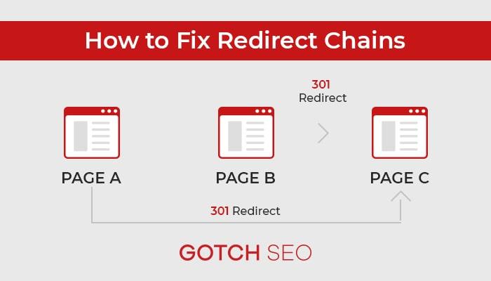 Fix Redirect Chains