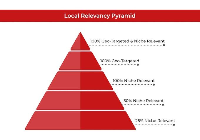 Local Relevancy Pyramid