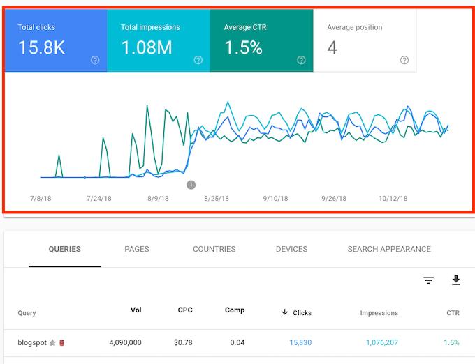 Google Search Console Data