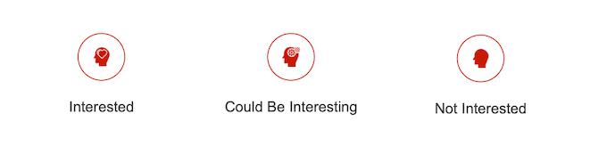 Level of Interest