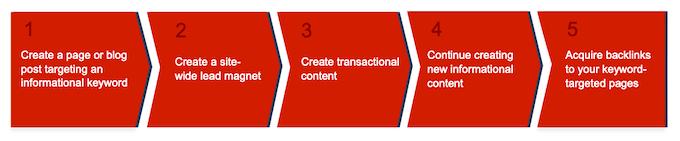 SEO Content Process
