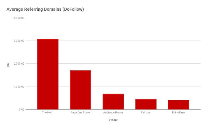 Average Referring Domains (DoFollow)
