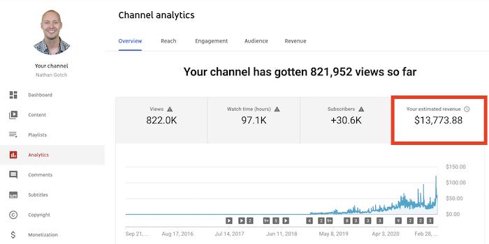 Ingresos por publicidad de YouTube 2021