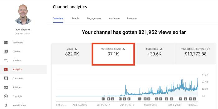 horas de visualización de youtube 2021