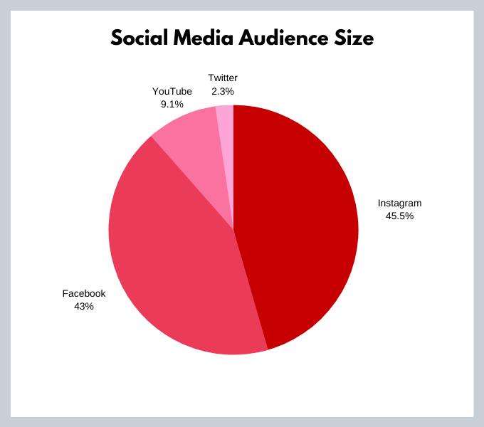 Russell Brunson Social Media Presence