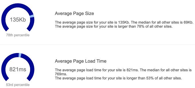 taille moyenne de la page siteliner