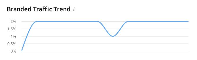 Branded Traffic Trend