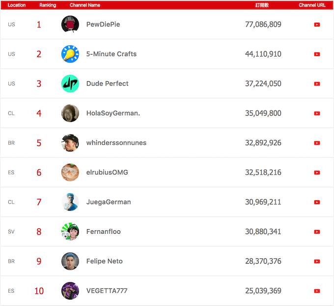 Top YouTube creators