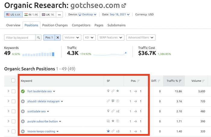 SEMRush rankings