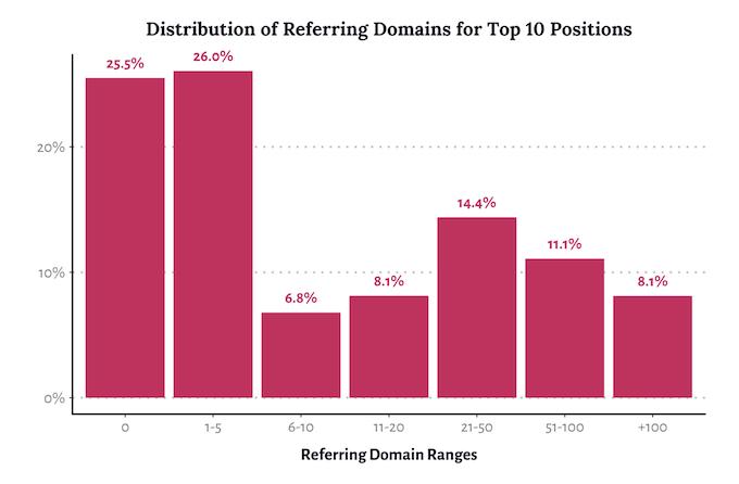 referiendose a dominios