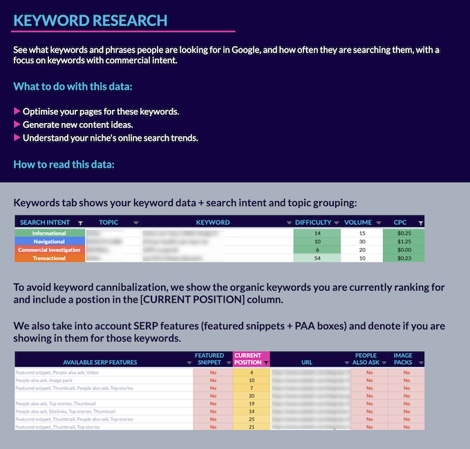 Loganix Keyword Research Report