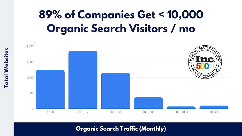 inc 5000 organic search traffic